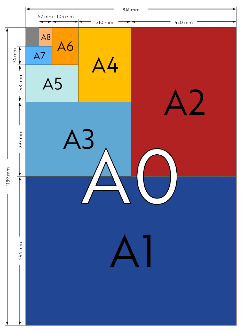 a series paper sizes table