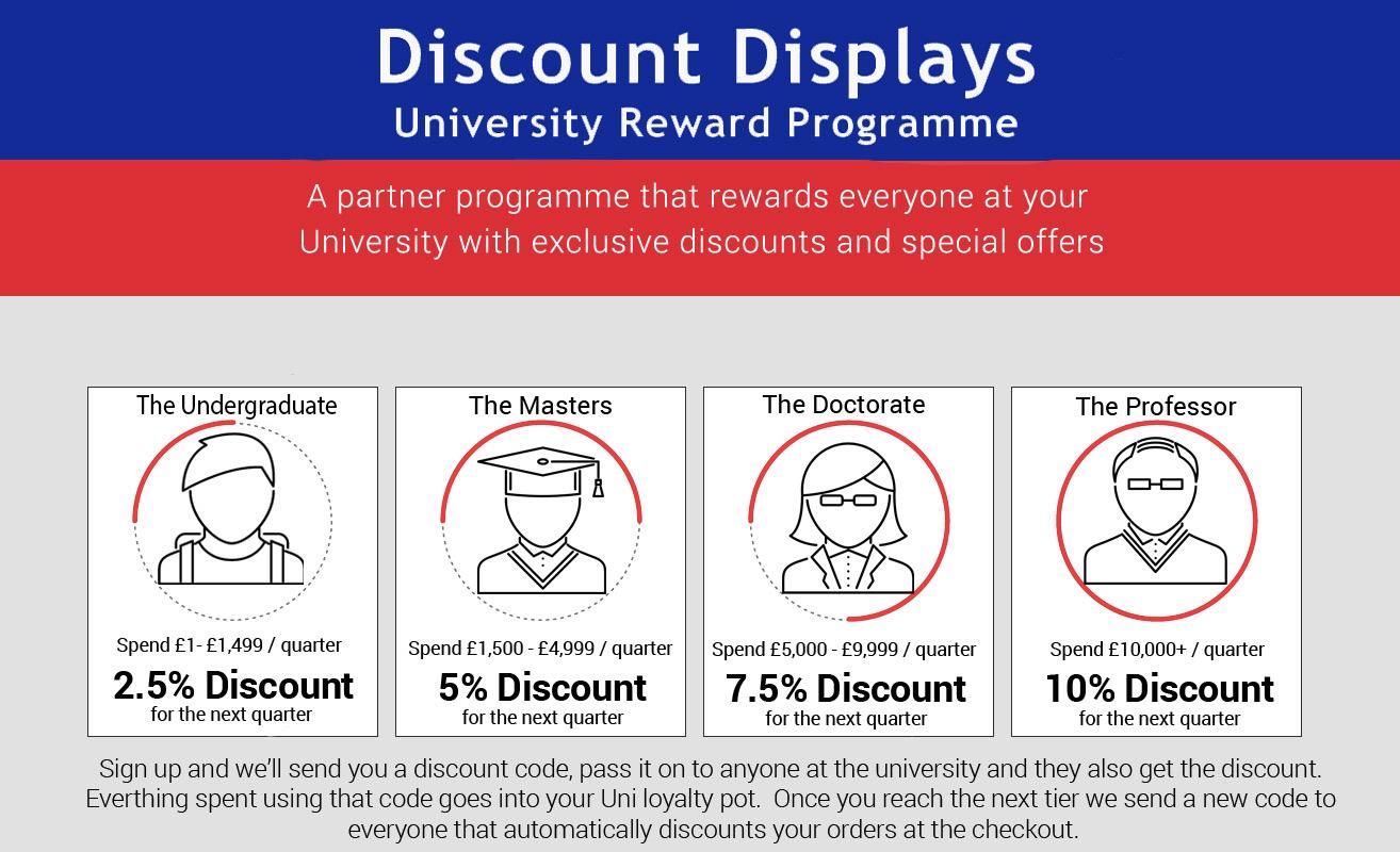breakdown of each discount reward tier