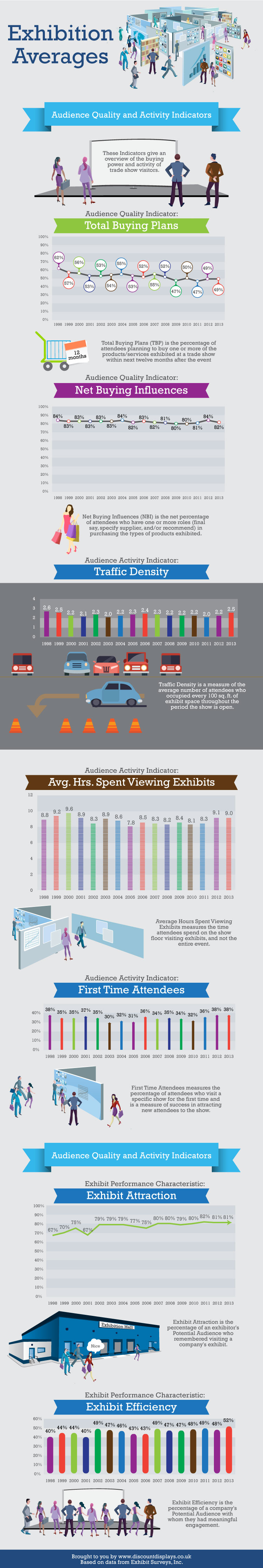 Exhibition Trends and Averages