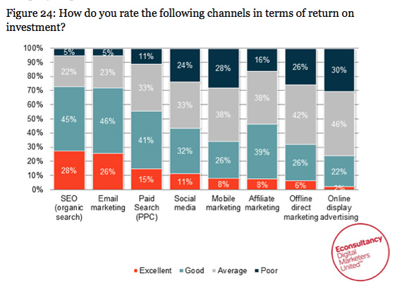 How marketing channels are being rated for investment
