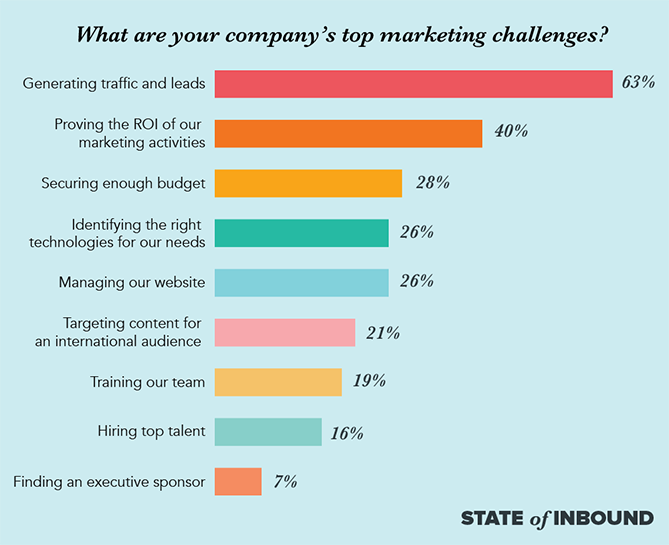 Top marketing challenges facing companies